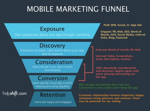 mobile funnel
