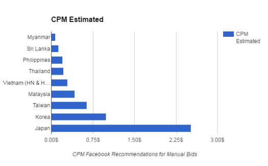 Facebook CPM estimation